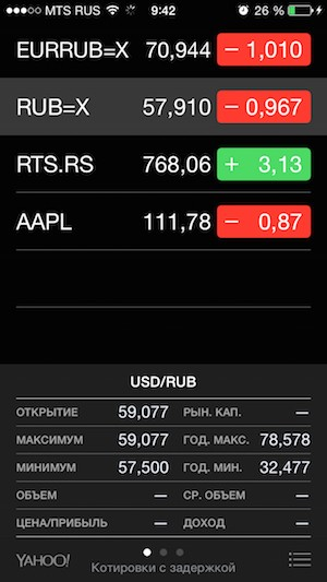 Курс евро и доллара на iPhone