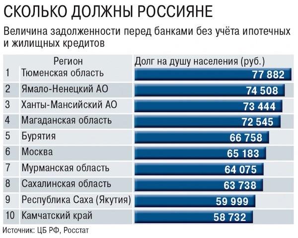 Сколько должны россияне
