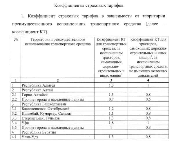коэффициент КТ по ОСАГО - полный список