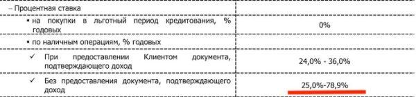 """условия по кредитной карте """"Кэшбэк2 от банка """"Восточный"""""""