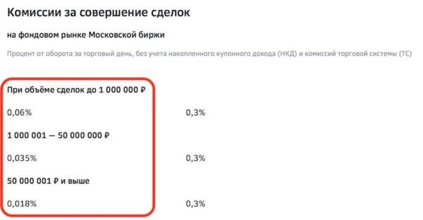 сбербанк инвестор - комиссия за сделку